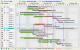 EJS TreeGrid Gantt chart