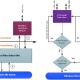 EaseFilter Data Protection SDK