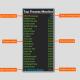 Top Process Monitor